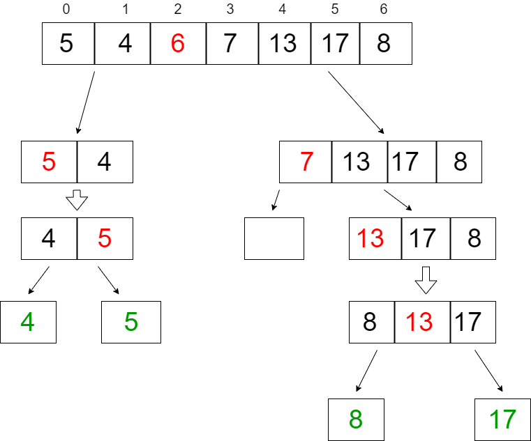Quick-Sort-Example-Array-4