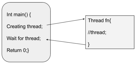 Threading in C++